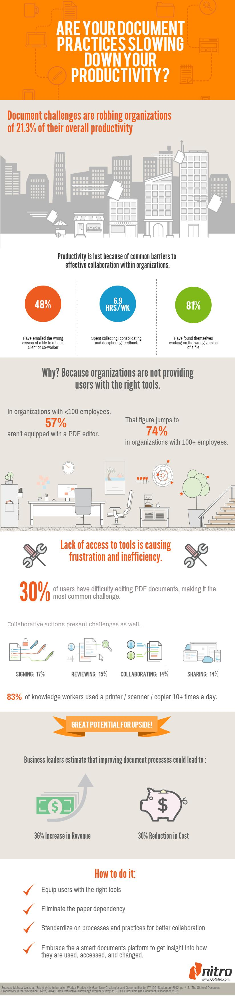 INFOGRAPHIC: Electronic Document Management &amp Productivity