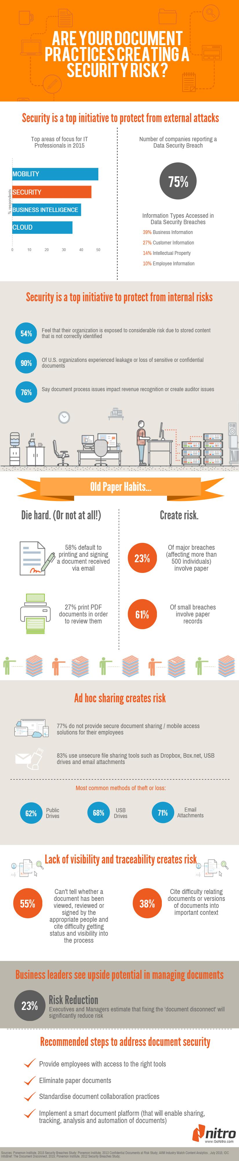 INFOGRAPHIC: Managing Digital Document Security in the Workplace