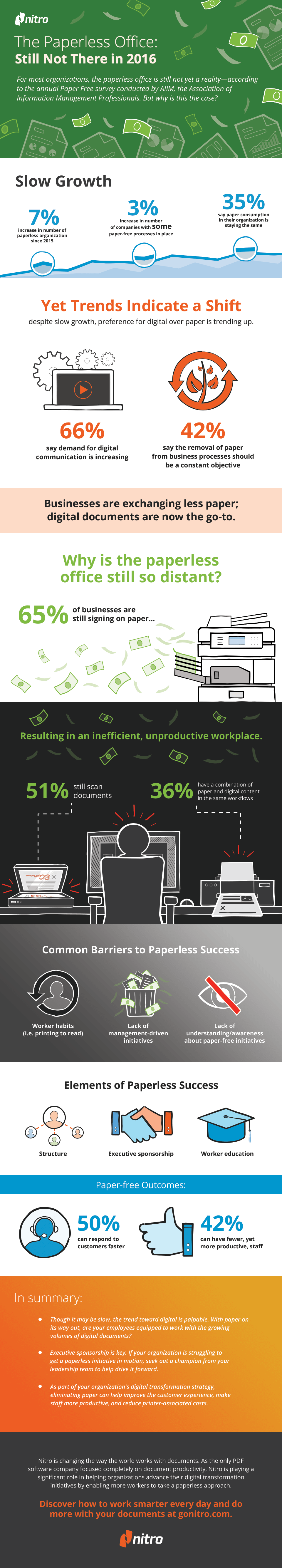 INFOGRAPHIC: The Paperless Office: Still Not There in 2016